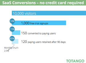 SaaS Conversions-Totango Research
