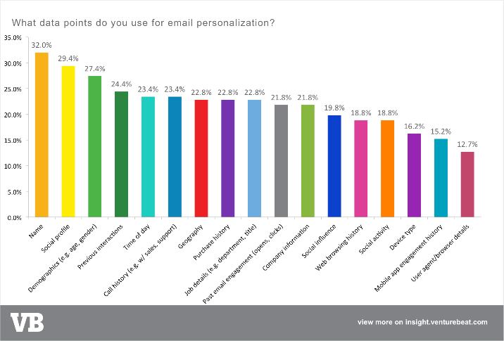Email Marketers insight
